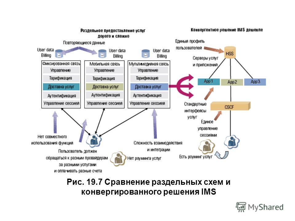 Рис. 19.7 Сравнение раздельных схем и конвергированного решения IMS