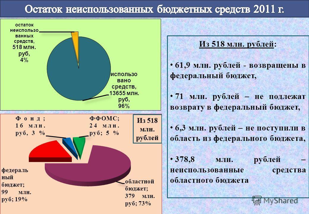 Из 518 млн. рублей: 61,9 млн. рублей - возвращены в федеральный бюджет, 71 млн. рублей – не подлежат возврату в федеральный бюджет, 6,3 млн. рублей – не поступили в область из федерального бюджета, 378,8 млн. рублей – неиспользованные средства област