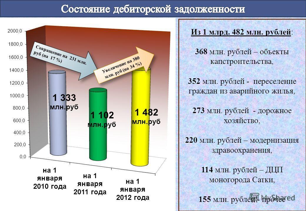 Увеличение на 380 млн. руб (на 34 %) Из 1 млрд. 482 млн. рублей : 368 млн. рублей – объекты капстроительства, 352 млн. рублей - переселение граждан из аварийного жилья, 273 млн. рублей - дорожное хозяйство, 220 млн. рублей – модернизация здравоохране