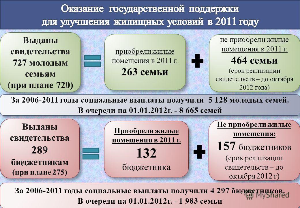 не приобрели жилые помещения в 2011 г. 464 семьи (срок реализации свидетельств – до октября 2012 года) не приобрели жилые помещения в 2011 г. 464 семьи (срок реализации свидетельств – до октября 2012 года) приобрели жилые помещения в 2011 г. 263 семь