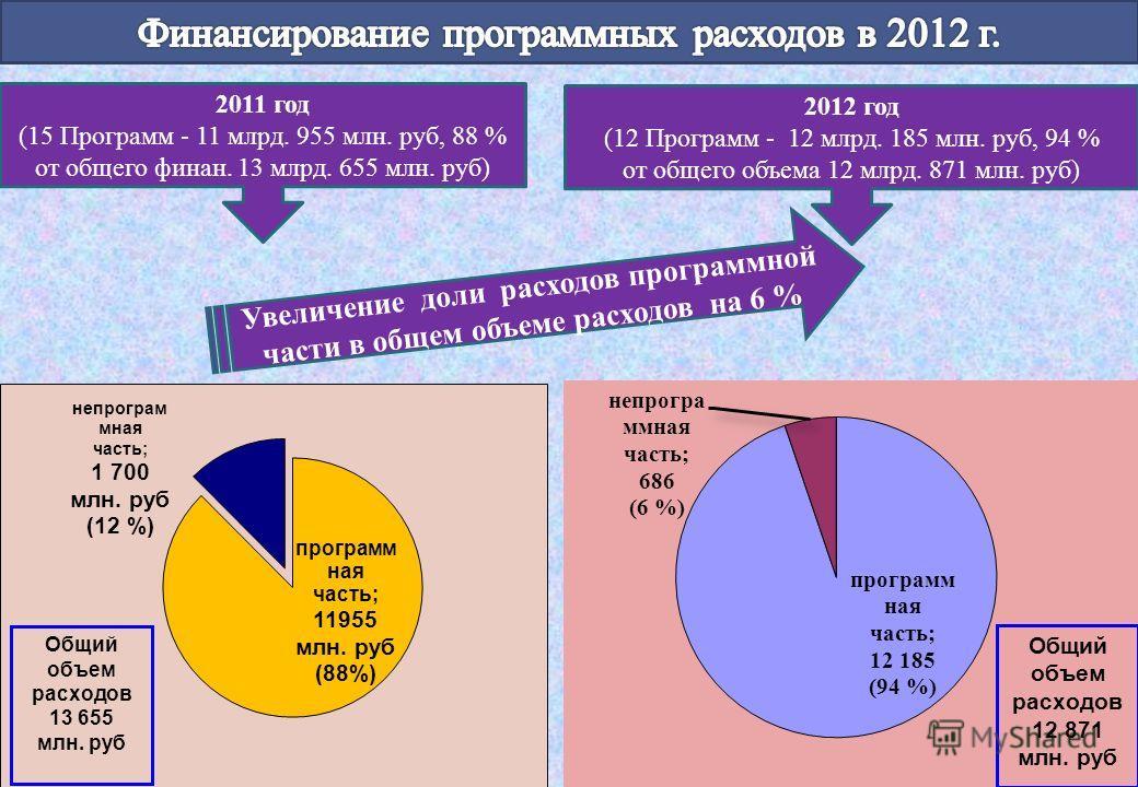2012 год (12 Программ - 12 млрд. 185 млн. руб, 94 % от общего объема 12 млрд. 871 млн. руб) 2011 год (15 Программ - 11 млрд. 955 млн. руб, 88 % от общего финан. 13 млрд. 655 млн. руб) Увеличение доли расходов программной части в общем объеме расходов