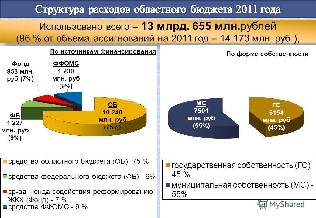 Использовано всего – 13 млрд. 655 млн.рублей (96 % от объема ассигнований на 2011 год – 14 173 млн. руб ),