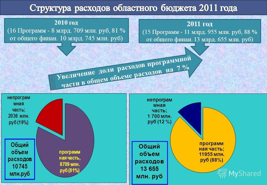 2011 год (15 Программ - 11 млрд. 955 млн. руб, 88 % от общего финан. 13 млрд. 655 млн. руб) 2010 год (16 Программ - 8 млрд. 709 млн. руб, 81 % от общего финан. 10 млрд. 745 млн. руб) Увеличение доли расходов программной части в общем объеме расходов