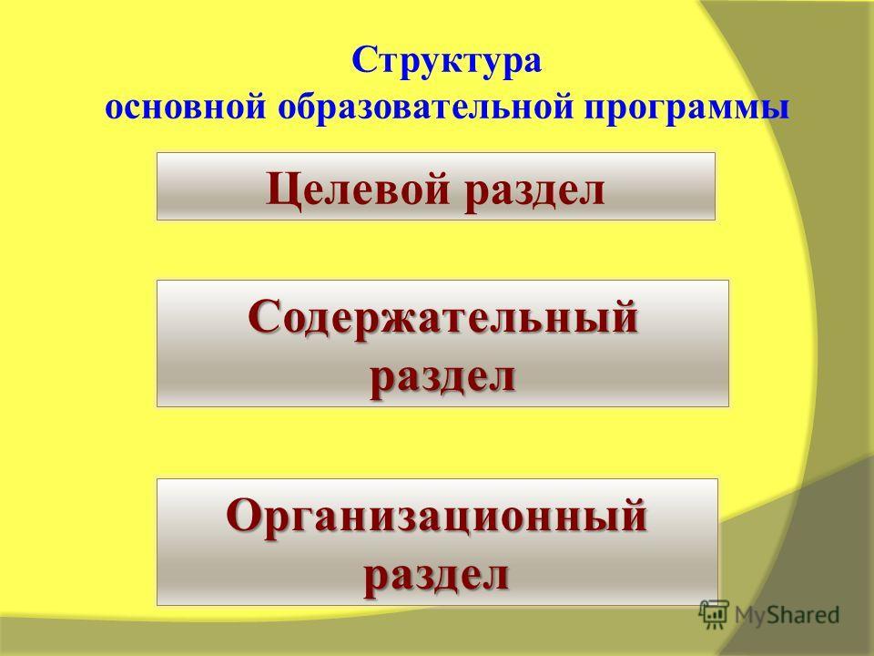 Содержательныйраздел Организационный раздел Структура основной образовательной программы