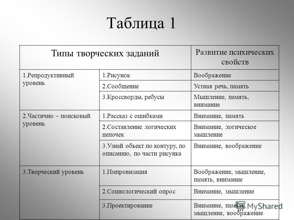 Таблица 1 Типы творческих заданий Развитие психических свойств 1.Репродуктивный уровень 1.РисунокВоображение 2.СообщениеУстная речь, память 3.Кроссворды, ребусыМышление, память, внимание 2.Частично – поисковый уровень 1.Рассказ с ошибкамиВнимание, па