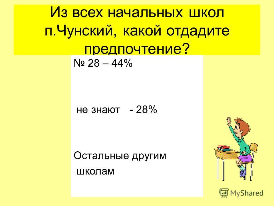 Из всех начальных школ п.Чунский, какой отдадите предпочтение? 28 – 44% не знают - 28% Остальные другим школам
