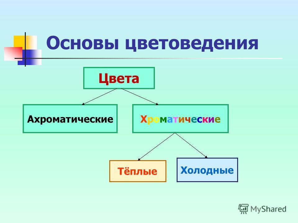Основы цветоведения Цвета АхроматическиеХроматическиеХроматические Тёплые Холодные