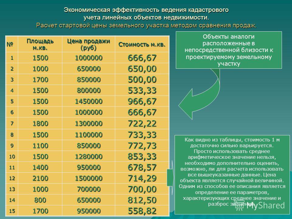 Экономическая эффективность ведения кадастрового учета линейных объектов недвижимости. Расчет стартовой цены земельного участка методом сравнения продаж. Площадь м.кв. Цена продажи (руб) Стоимость м.кв. 115001000000666,67 21000650000650,00 3170085000