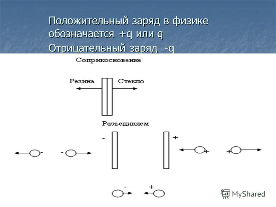 Положительный заряд в физике обозначается +q или q Отрицательный заряд -q