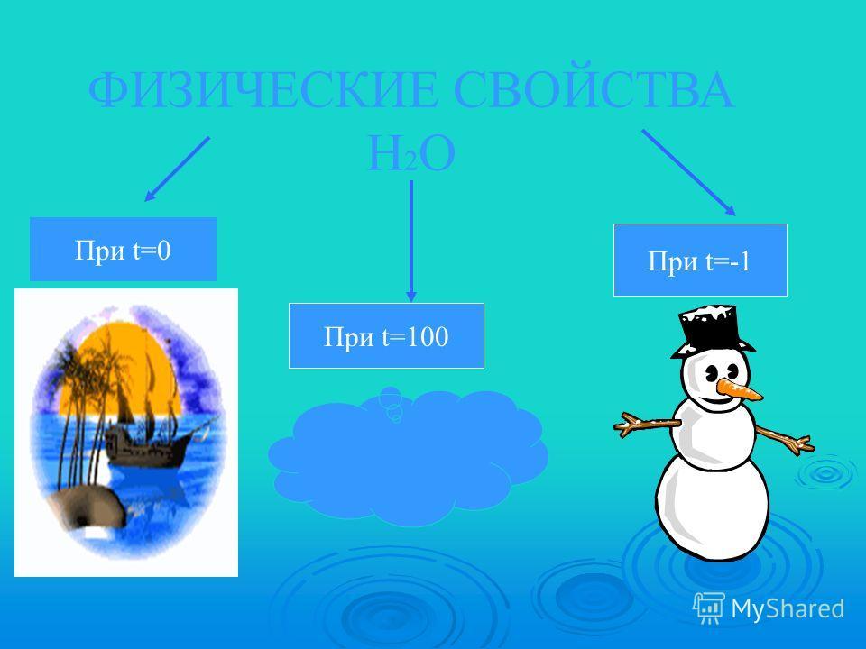ФИЗИЧЕСКИЕ СВОЙСТВА Н 2 О При t=0 При t=100 При t=-1