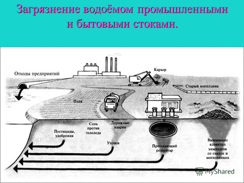 Загрязнение водоёмом промышленными и бытовыми стоками.