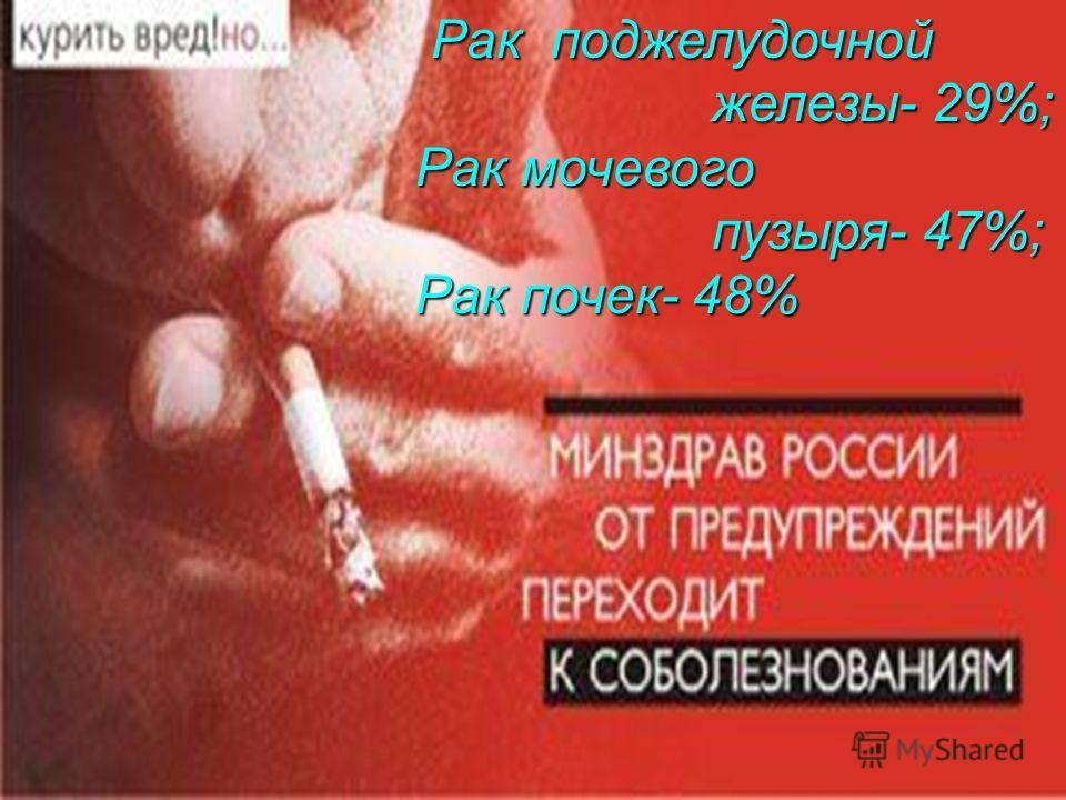 Рак поджелудочной железы- 29%; железы- 29%; Рак мочевого Рак мочевого пузыря- 47%; пузыря- 47%; Рак почек- 48% Рак почек- 48%