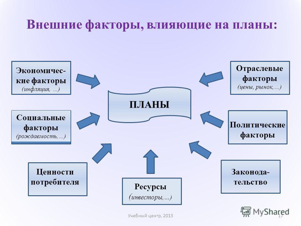 Внешние факторы, влияющие на планы: Учебный центр, 201317 ПЛАНЫ Политические факторы Отраслевые факторы (цены, рынок,…) Законода- тельство Ресурсы ( инвесторы,…) Ценности потребителя Социальные факторы (рождаемость,…) Экономичес- кие факторы (инфляци