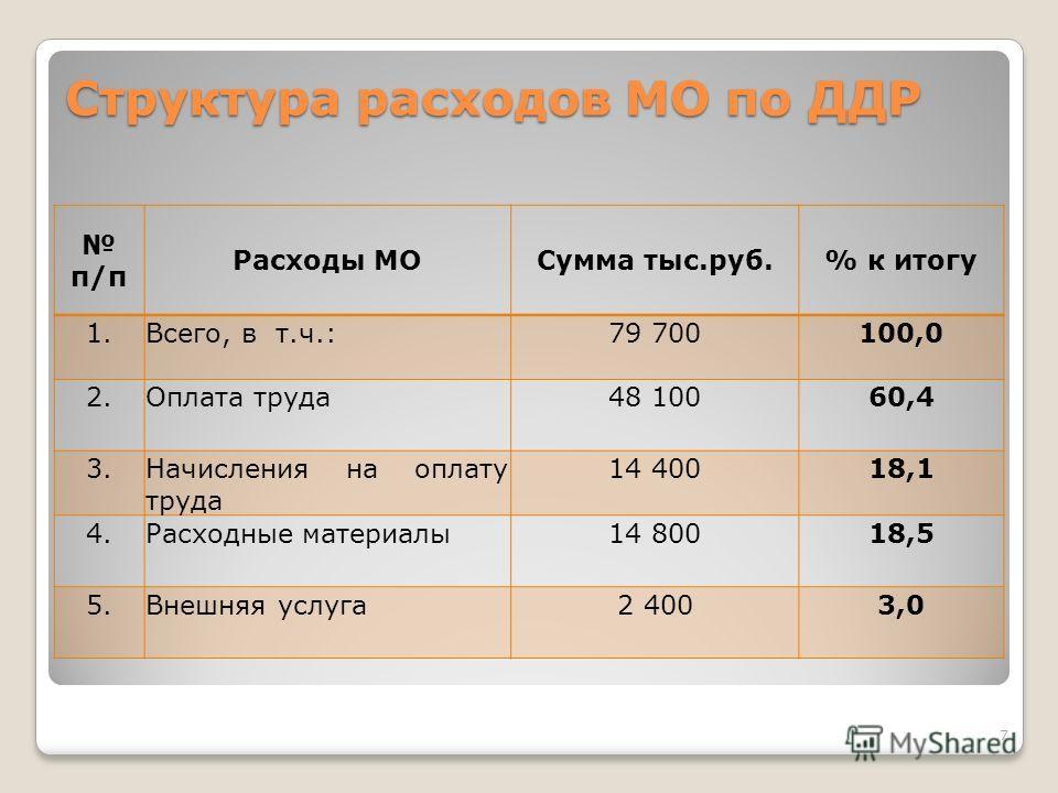 п/п Расходы МОСумма тыс.руб.% к итогу 1.Всего, в т.ч.:79 700100,0 2.Оплата труда48 10060,4 3.Начисления на оплату труда 14 40018,1 4.Расходные материалы14 80018,5 5.Внешняя услуга2 4003,0 Структура расходов МО по ДДР 7