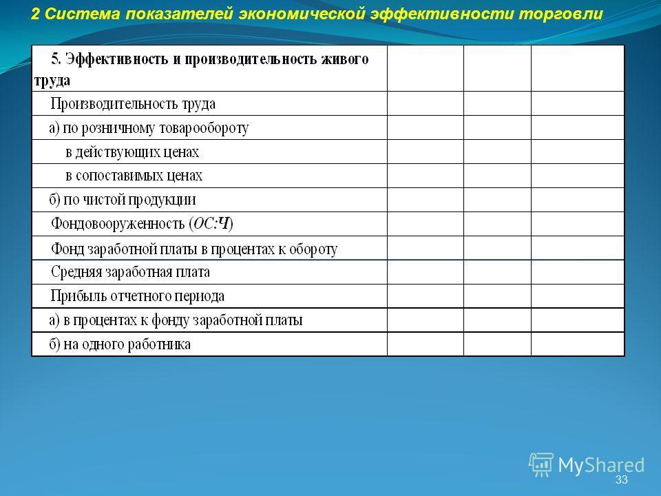 33 2 Система показателей экономической эффективности торговли