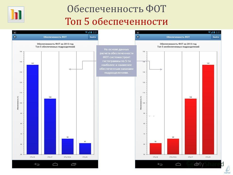Обеспеченность ФОТ Топ 5 обеспеченности На основе данных расчета обеспеченности ФОТ система строит гистограммы по 5- ти наиболее и наименее обеспеченным заказами подразделениям.
