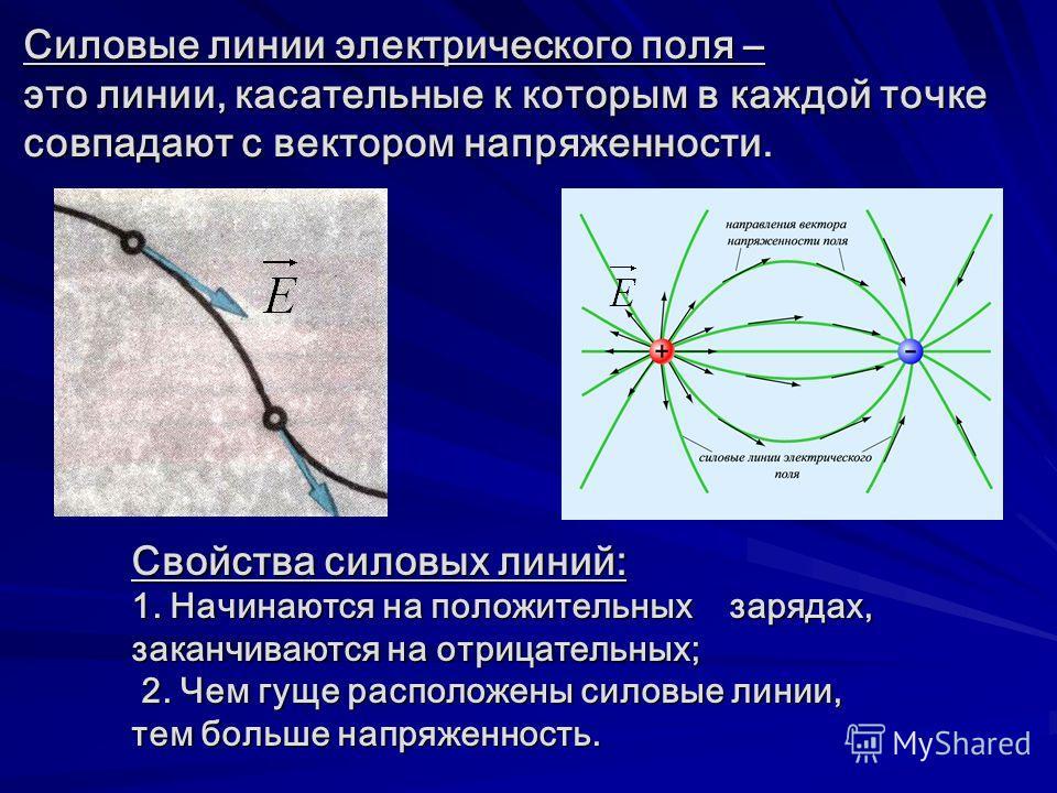Силовые линии электрического поля – это линии, касательные к которым в каждой точке совпадают с вектором напряженности. Свойства силовых линий: 1. Начинаются на положительных зарядах, заканчиваются на отрицательных; 2. Чем гуще расположены силовые ли