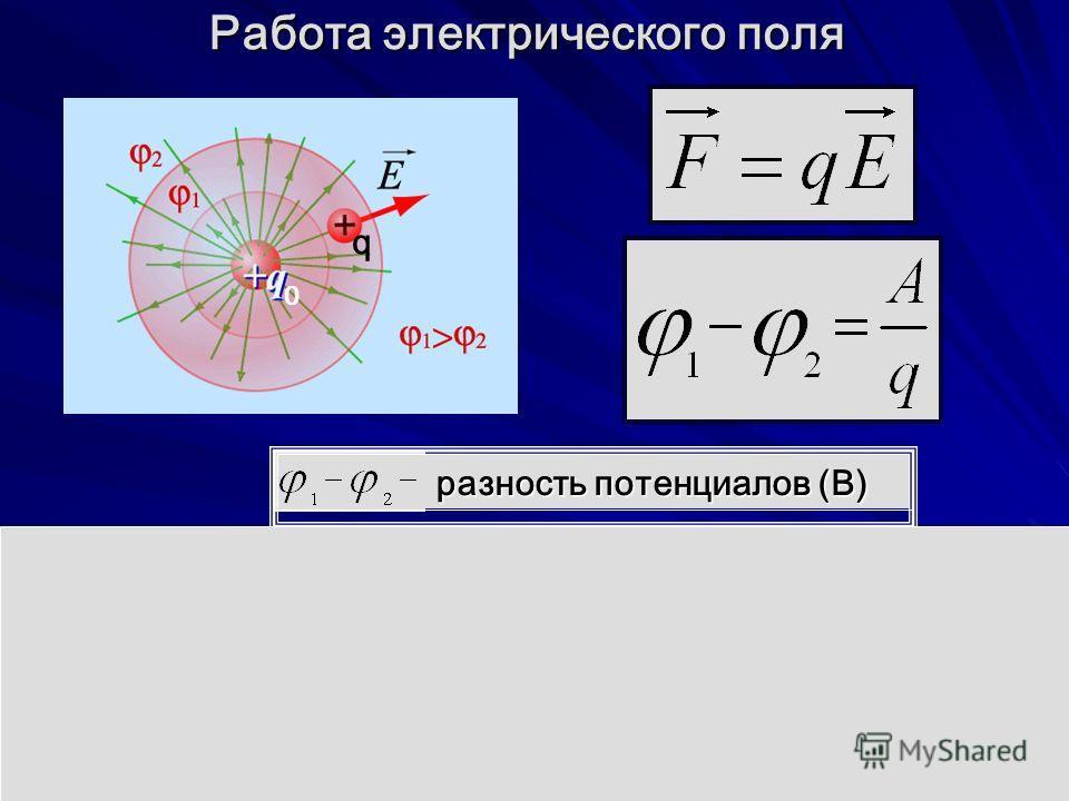 Работа электрического поля 0 q разность потенциалов (В) Связь напряженности и разности потенциалов d