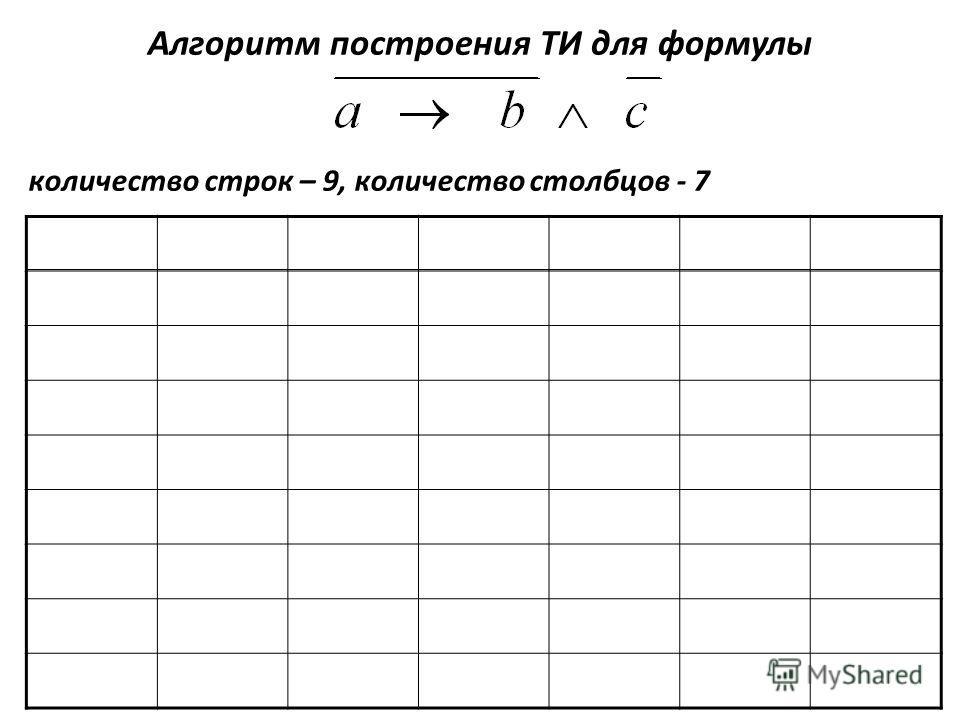 Алгоритм построения ТИ для формулы количество строк – 9, количество столбцов - 7