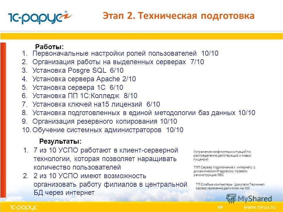 10 Этап 2. Техническая подготовка 1.Первоначальные настройки ролей пользователей 10/10 2.Организация работы на выделенных серверах 7/10 3.Установка Posgre SQL 6/10 4.Установка сервера Apache 2/10 5.Установка сервера 1С 6/10 6.Установка ПП 1С:Колледж