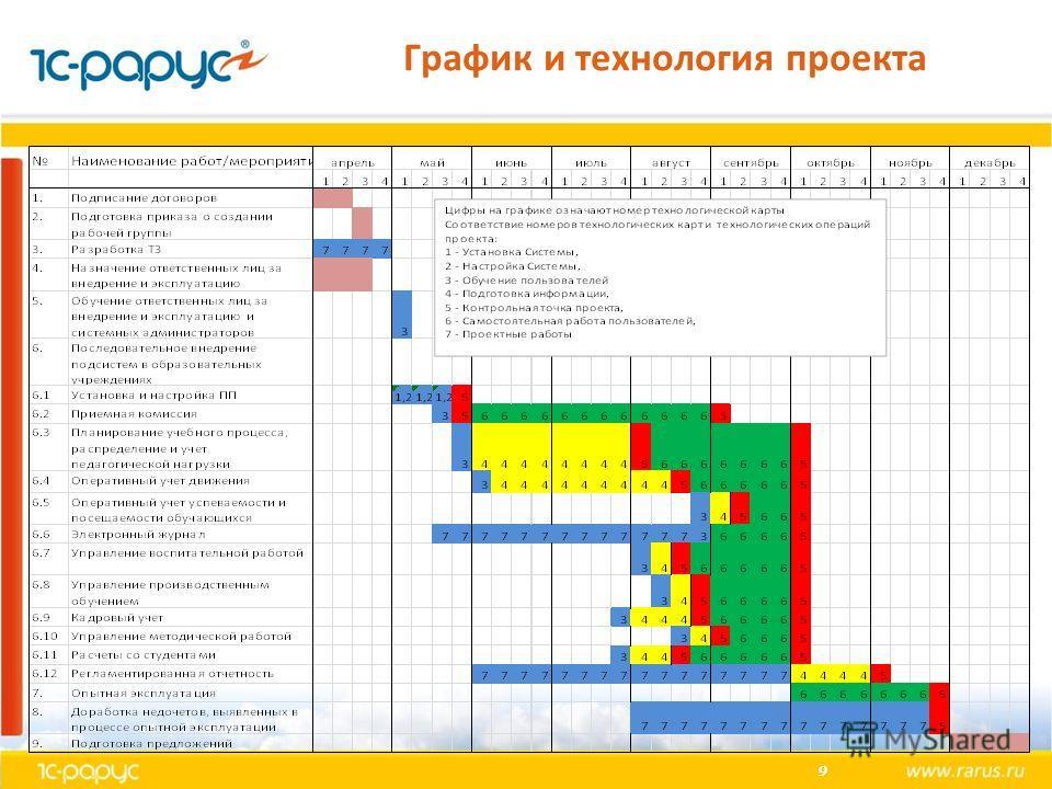 9 График и технология проекта