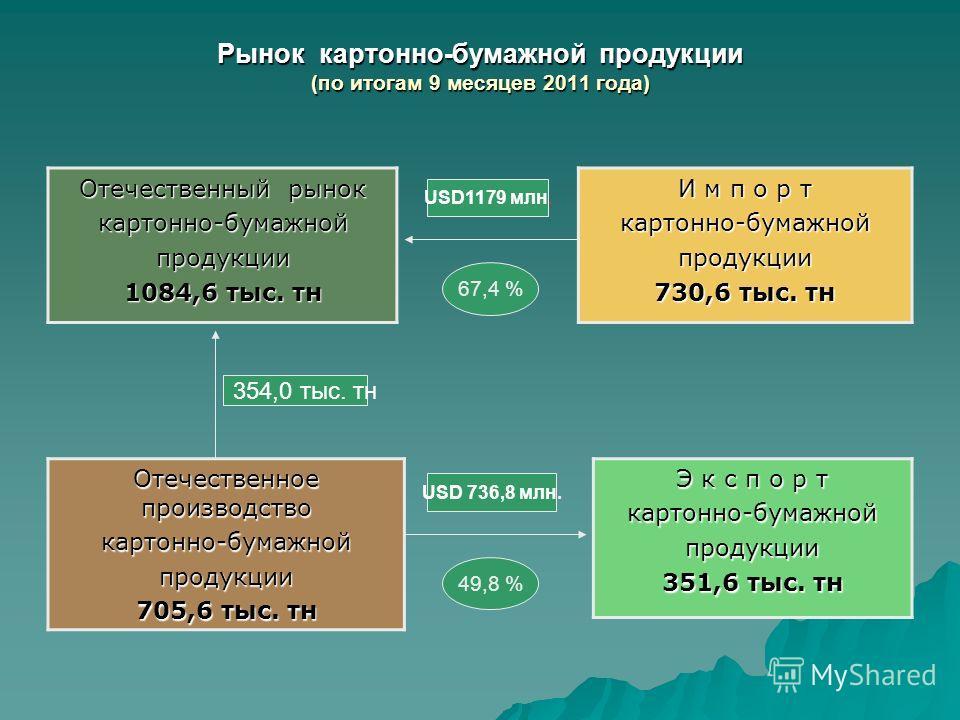 Рынок картонно-бумажной продукции (по итогам 9 месяцев 2011 года) Отечественный рынок картонно-бумажнойпродукции 1084,6 тыс. тн И м п о р т картонно-бумажнойпродукции 730,6 тыс. тн Отечественное производство картонно-бумажнойпродукции 705,6 тыс. тн Э