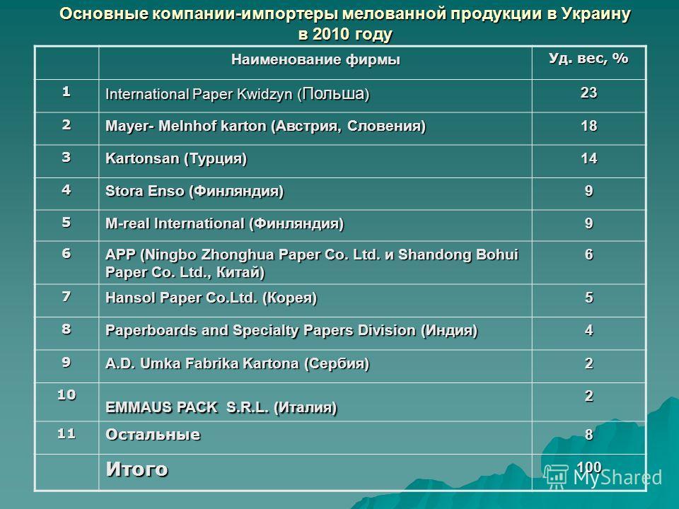 Основные компании-импортеры мелованной продукции в Украину в 2010 году Наименование фирмы Уд. вес, % 1 International Paper Kwidzyn ( Польша ) 23 2 Mayer- Melnhof karton (Австрия, Словения) 18 3 Kartonsan (Турция) 14 4 Stora Enso (Финляндия) 9 5 M-rea