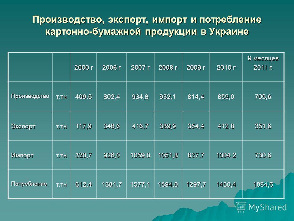 Производство, экспорт, импорт и потребление картонно-бумажной продукции в Украине 2000 г 2006 г 2007 г 2008 г 2009 г 2010 г 9 месяцев 2011 г. Производствот.тн409,6802,4934,8932,1814,4859,0705,6 Экспортт.тн117,9348,6416,7389,9354,4412,8351,6 Импортт.т