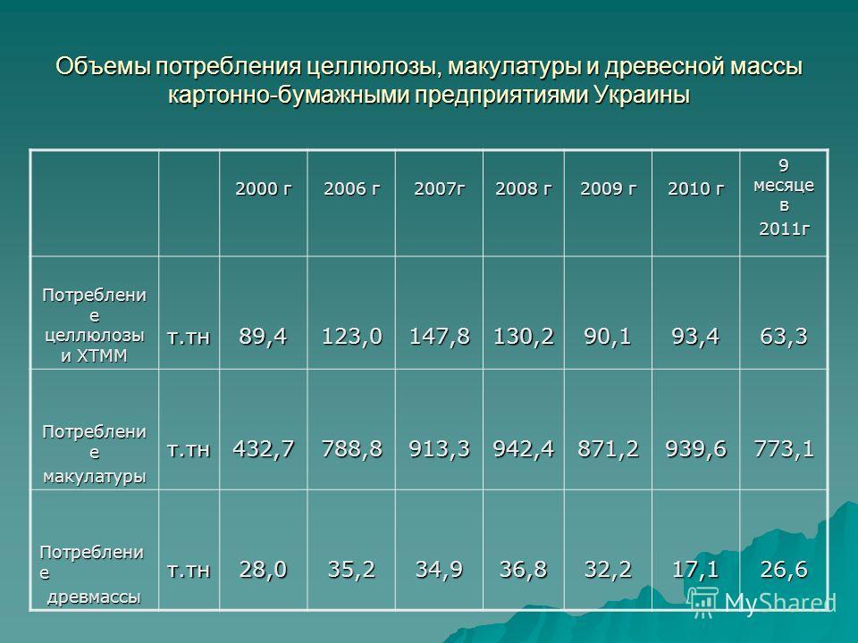 Объемы потребления целлюлозы, макулатуры и древесной массы картонно-бумажными предприятиями Украины 2000 г 2006 г 2007г 2008 г 2009 г 2010 г 9 месяце в 2011г Потреблени е целлюлозы и ХТММ т.тн89,4123,0147,8130,290,193,463,3 Потреблени е макулатурыт.т