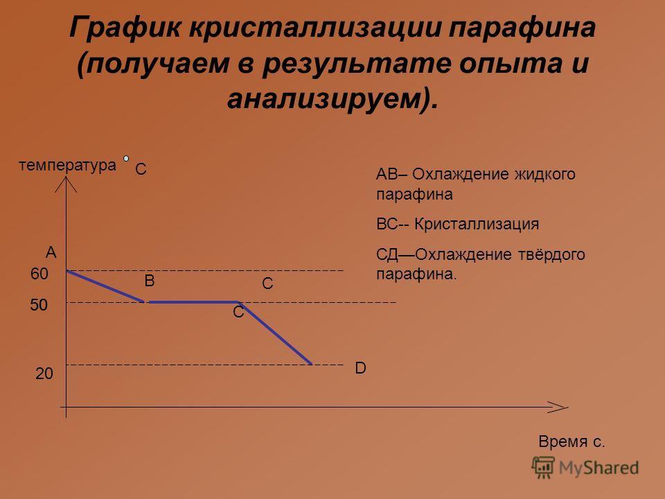 А C Время с. температура D B C График кристаллизации парафина (получаем в результате опыта и анализируем). 20 5050 С 5050 60 АВ– Охлаждение жидкого парафина ВС-- Кристаллизация СДОхлаждение твёрдого парафина.