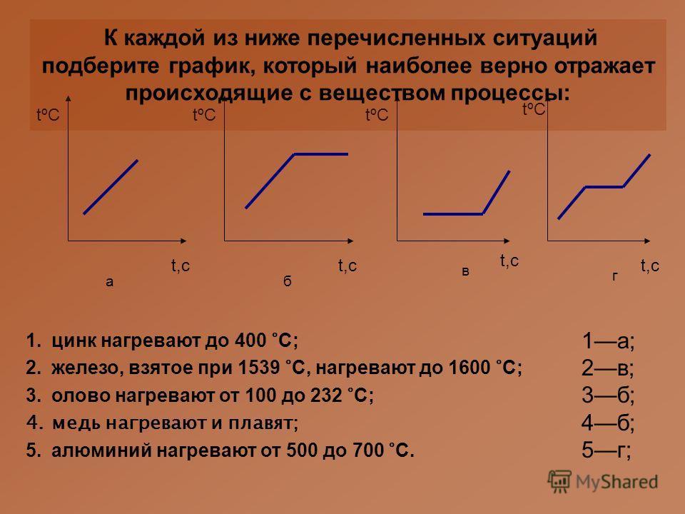 а 1.цинк нагревают до 400 °С; 2.железо, взятое при 1539 °С, нагревают до 1600 °С; 3.олово нагревают от 100 до 232 °С; 4.медь нагревают и плавят; 5.алюминий нагревают от 500 до 700 °С. г в б tºСtºС t,с tºСtºС tºС t,с tºС t,c К каждой из ниже перечисле