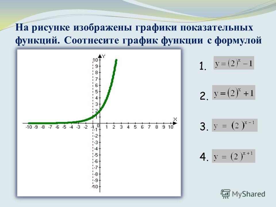 На рисунке изображены графики показательных функций. Соотнесите график функции с формулой 1. 2. 3. 4.