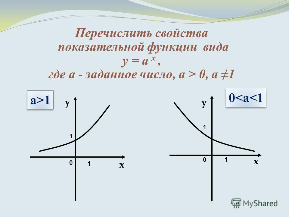 10 1 1 1 0 y x x y а>1 0
