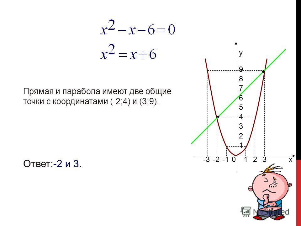 - Графиком функции является парабола - Графиком функции является прямая Прямая и парабола имеют только одну общую точку, значит уравнение имеет одно решение; Прямая и парабола имеют две общие точки, абсциссы этих точек являются корнями квадратного ур