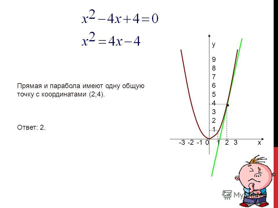 0123-2-3 1 2 3 4 5 6 7 8 9 x y Прямая и парабола имеют две общие точки с координатами (-2;4) и (3;9). Ответ:-2 и 3.