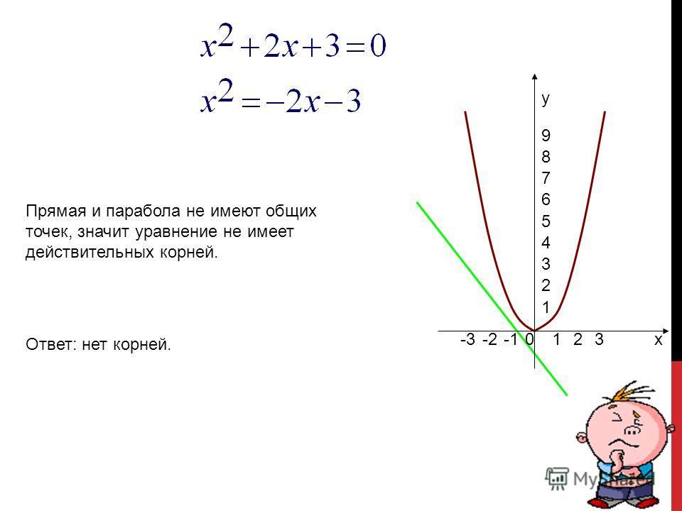 0123-2-3 1 2 3 4 5 6 7 8 9 x y Прямая и парабола имеют одну общую точку с координатами (2;4). Ответ: 2.
