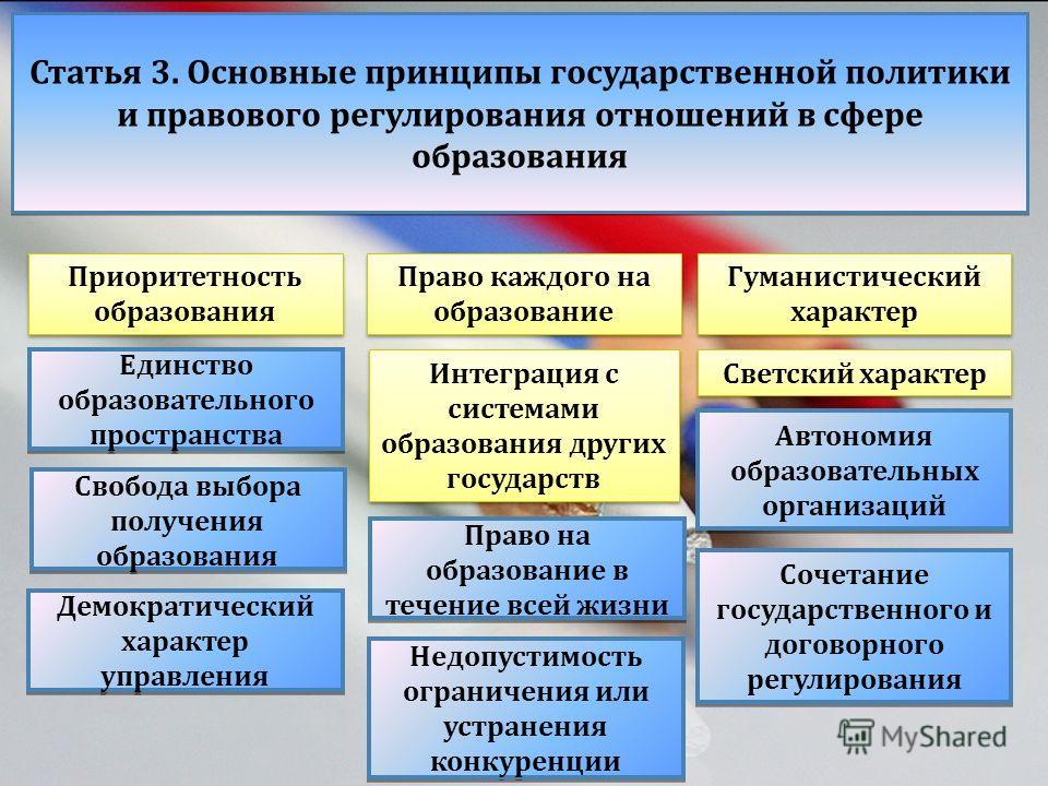 Статья 3. Основные принципы государственной политики и правового регулирования отношений в сфере образования Единство образовательного пространства Приоритетность образования Право каждого на образование Гуманистический характер Светский характер Инт