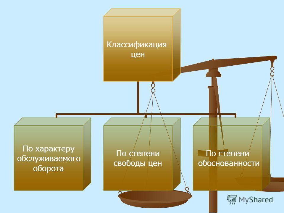 Классификация цен По характеру обслуживаемого оборота По степени свободы цен По степени обоснованности