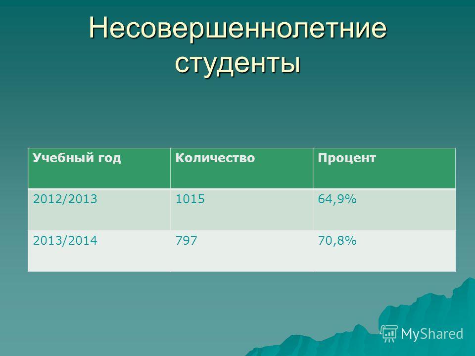 Несовершеннолетние студенты Учебный годКоличествоПроцент 2012/2013101564,9% 2013/201479770,8%