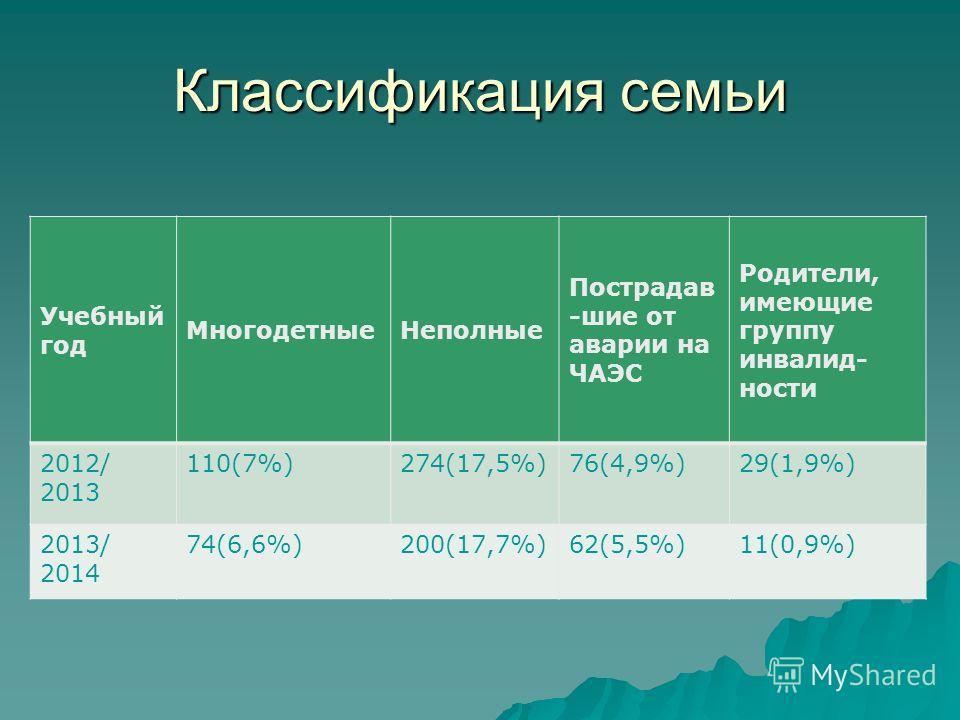 Классификация семьи Учебный год МногодетныеНеполные Пострадав -шие от аварии на ЧАЭС Родители, имеющие группу инвалид- ности 2012/ 2013 110(7%)274(17,5%)76(4,9%)29(1,9%) 2013/ 2014 74(6,6%)200(17,7%)62(5,5%)11(0,9%)