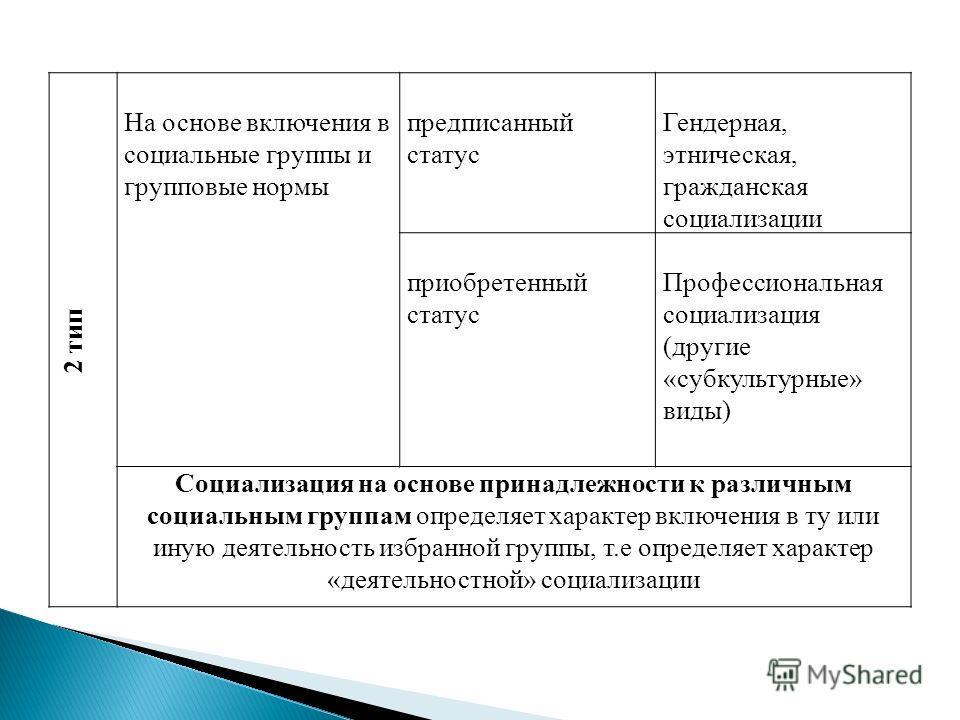 2 тип На основе включения в социальные группы и групповые нормы предписанный статус Гендерная, этническая, гражданская социализации приобретенный статус Профессиональная социализация (другие «субкультурные» виды) Социализация на основе принадлежности