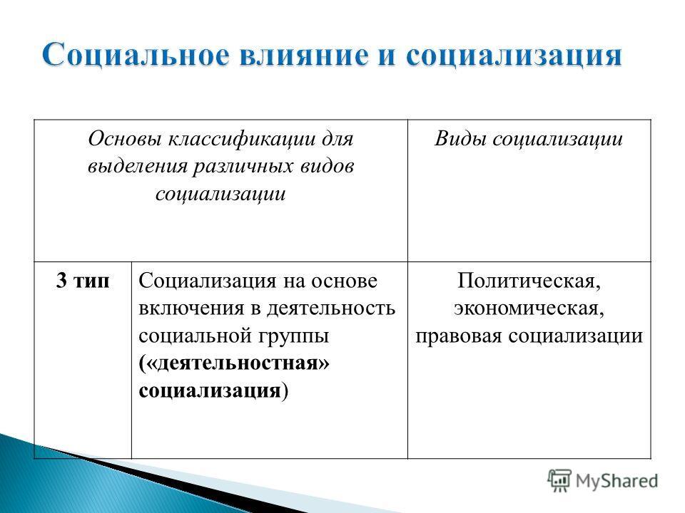 Основы классификации для выделения различных видов социализации Виды социализации 3 типСоциализация на основе включения в деятельность социальной группы («деятельностная» социализация) Политическая, экономическая, правовая социализации