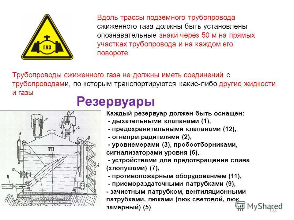 Вдоль трассы подземного трубопровода сжиженного газа должны быть установлены опознавательные знаки через 50 м на прямых участках трубопровода и на каждом его повороте. Трубопроводы сжиженного газа не должны иметь соединений с трубопроводами, по котор