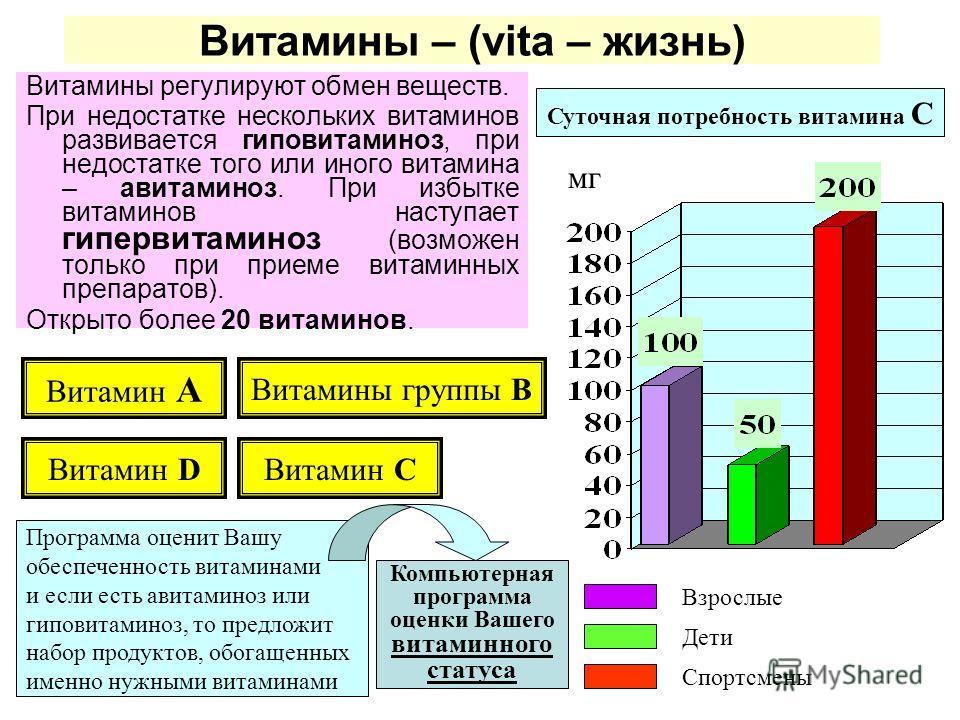 Витамины – (vita – жизнь) Витамины регулируют обмен веществ. При недостатке нескольких витаминов развивается гиповитаминоз, при недостатке того или иного витамина – авитаминоз. При избытке витаминов наступает гипервитаминоз (возможен только при прием