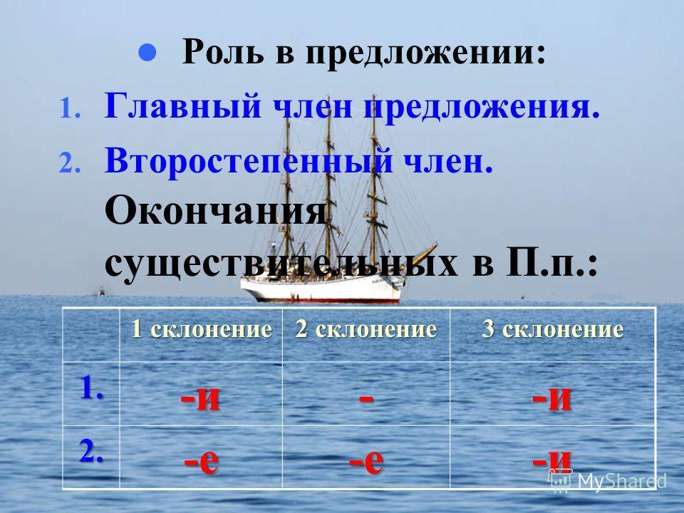 Роль в предложении: 1. Главный член предложения. 2. Второстепенный член. Окончания существительных в П.п.: 1 склонение 2 склонение 3 склонение 1.-и--и 2.-е-е-и