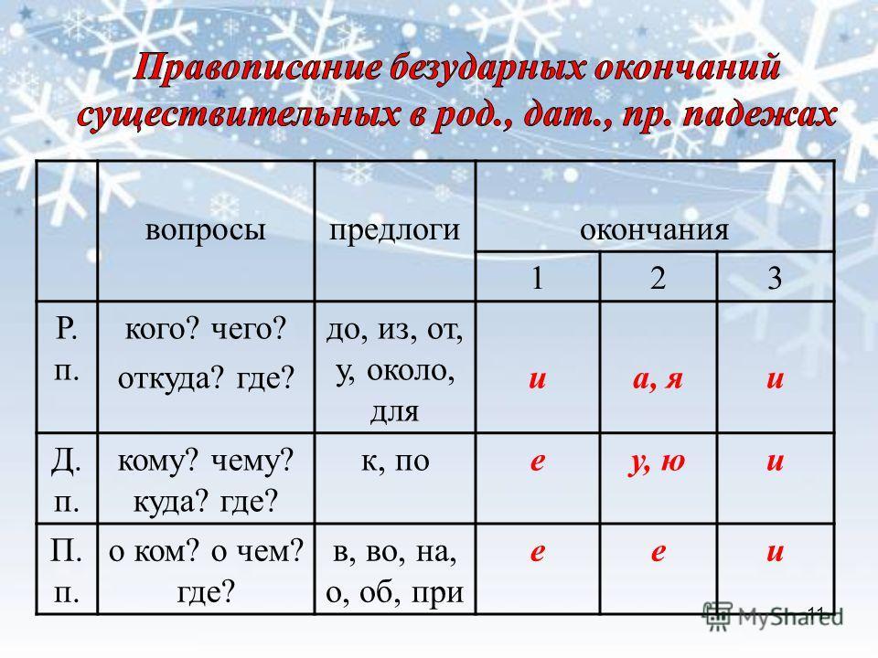 вопросыпредлогиокончания 123 Р. п. кого? чего? откуда? где? до, из, от, у, около, для иа, яи Д. п. кому? чему? куда? где? к, поеу, юи П. п. о ком? о чем? где? в, во, на, о, об, при ееи 11