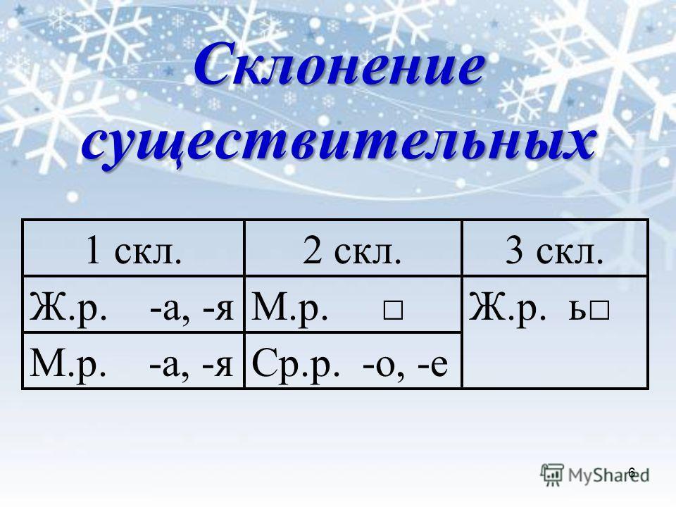 1 скл.2 скл.3 скл. Ж.р. -а, -яМ.р. Ж.р. ь М.р. -а, -яСр.р. -о, -е 6 Склонение существительных