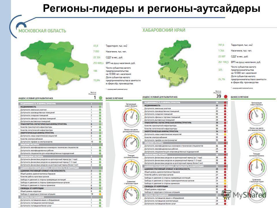 Регионы-лидеры и регионы-аутсайдеры 15