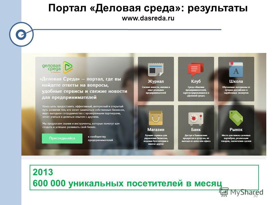 30 Портал «Деловая среда»: результаты www.dasreda.ru 2013 600 000 уникальных посетителей в месяц