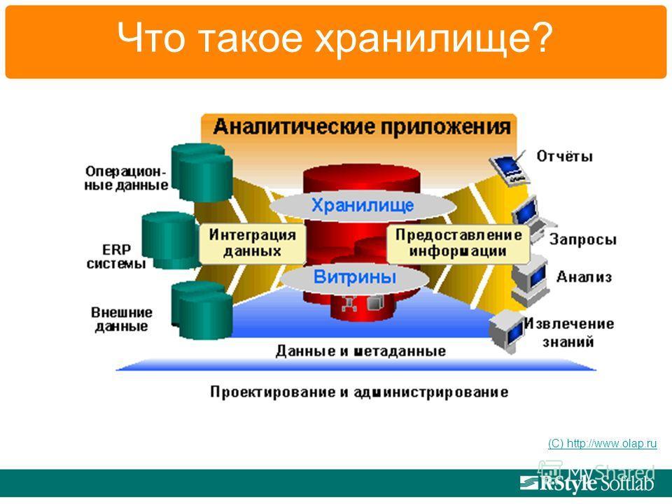 Что такое хранилище? (С) http://www.olap.ru